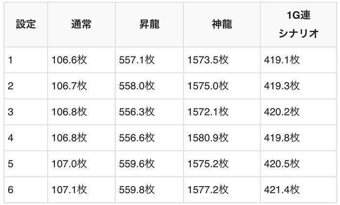 ドラゴンボーナスの平均獲得枚数