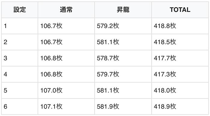 赤7ボーナスの平均獲得枚数