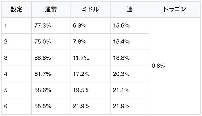 モード移行率(龍宮ゾーン後)
