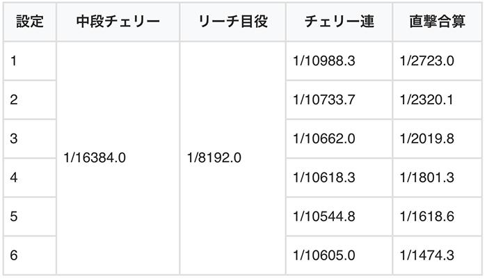直撃ボーナス出現率1