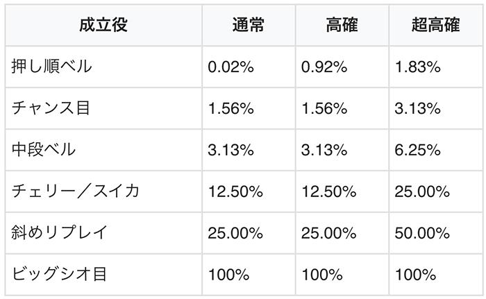 1G連当選率