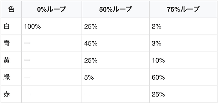 サイドランプの色別のループ率示唆