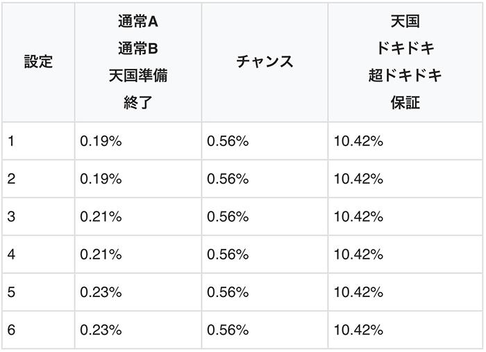 リプレイ・ベル時のボーナス当選率