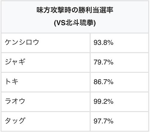勝利抽選・VS北斗琉拳