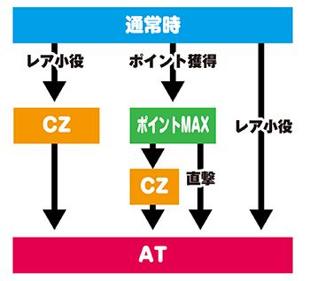 ブラックラグーン4 ゲームフロー