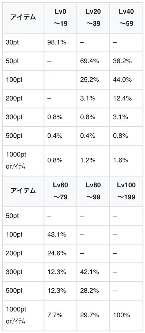 アイテム(pt)振り分け詳細