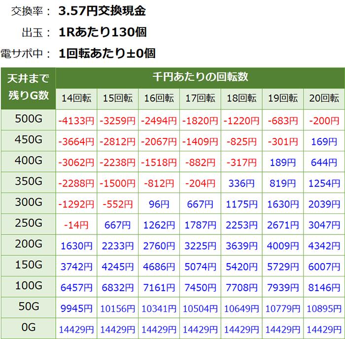 モモキュンソード 天井期待値 3.56円 削り無し