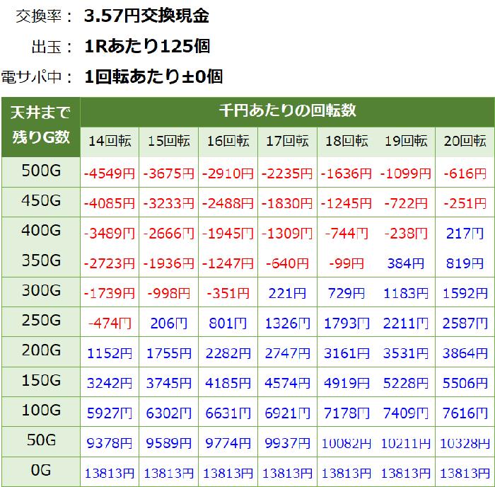モモキュンソード 天井期待値 3.56円 削り有り