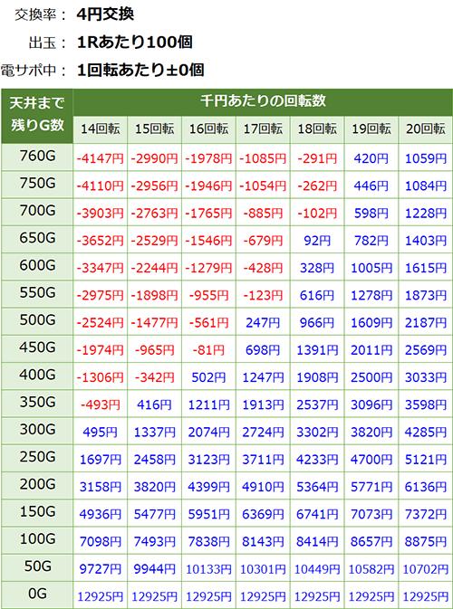 P遠山の金さん2 天井期待値 3.6円交換削り無し