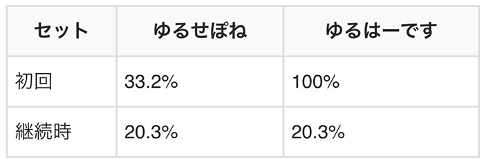 エリニュスステージ移行率