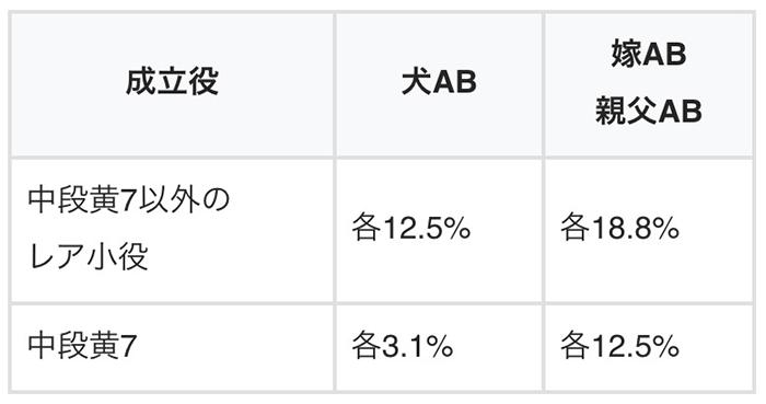裏キャラモードの振り分け2(レア小役時)