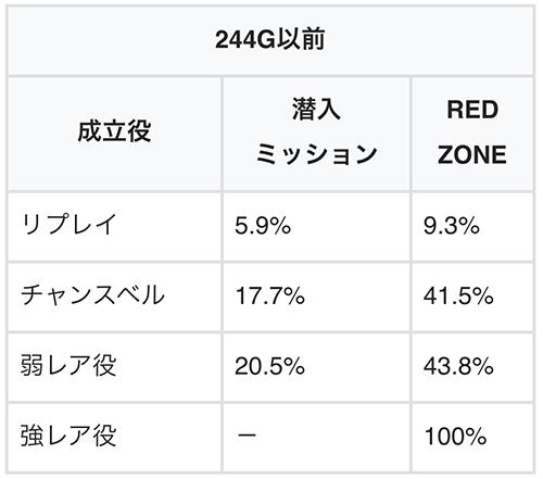 潜入ミッション&RED ZONE当選率