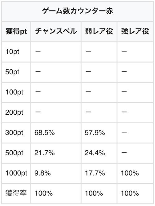 pt獲得率・赤カウンター