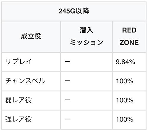 245G以降の抽選