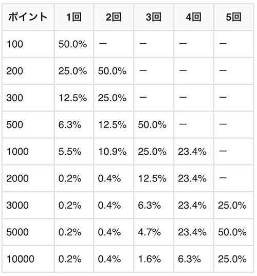ポイント振り分け(小役連時)