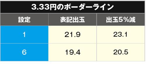 ハイフリ 甘デジ ボーダー3.33円
