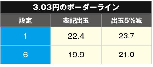 ハイフリ 甘デジ ボーダー3.03円