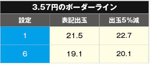 ハイフリ 甘デジ ボーダー3.57円
