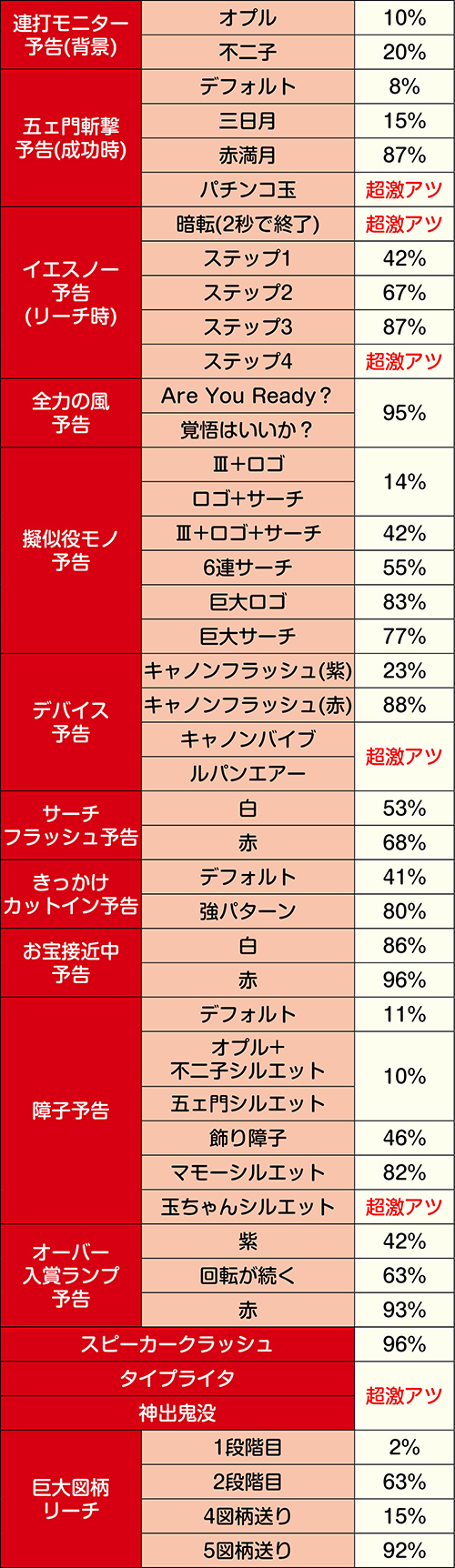 LUPIN THE SHOW TIME中の予告信頼度②