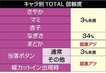 新編チャレンジ信頼度2