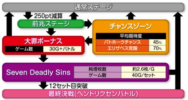 七つの大罪ゲームフロー
