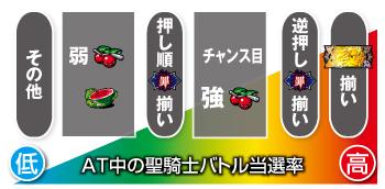 七つの大罪レア役期待度4