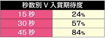 代表チャレンジV入賞率