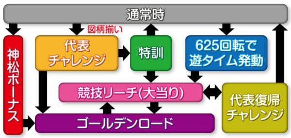 Pおそ松さんの頑張れ!ゴールデンロード625VER._ゲームフロー
