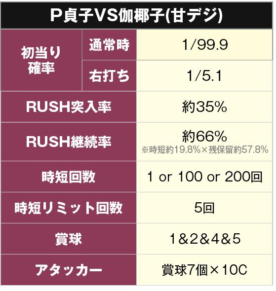 PA貞子vs伽椰子 甘デジスペック