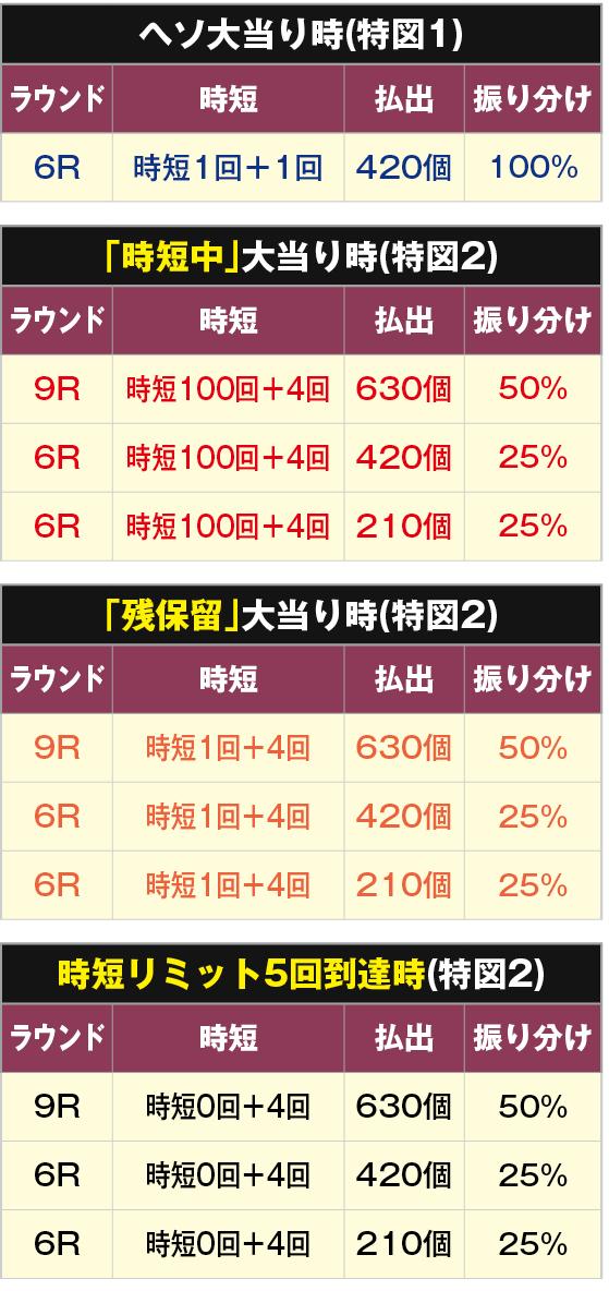 PA貞子vs伽椰子 甘デジ 電サポ振り分け