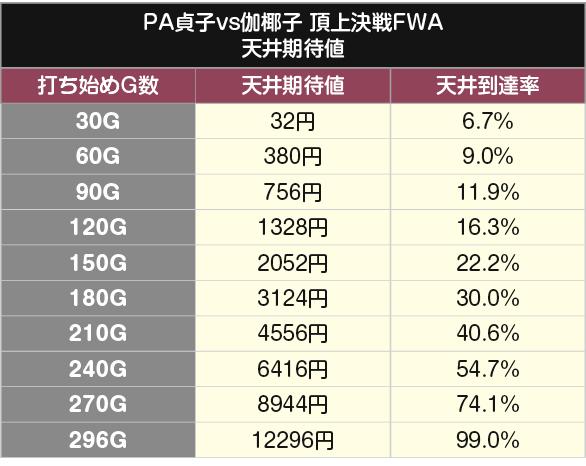PA貞子vs伽椰子 天井期待値