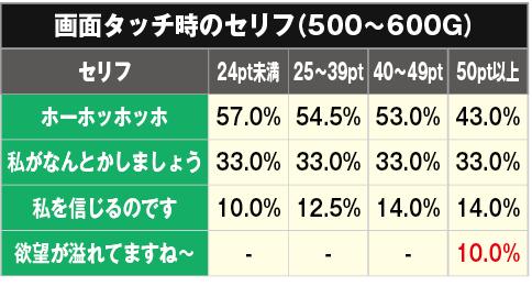セリフ別の示唆500〜600G