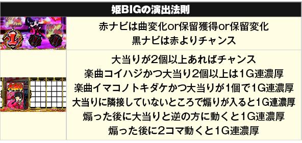 姫BIGの演出法則