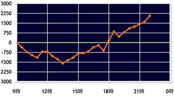 吉宗3 設定6グラフ10