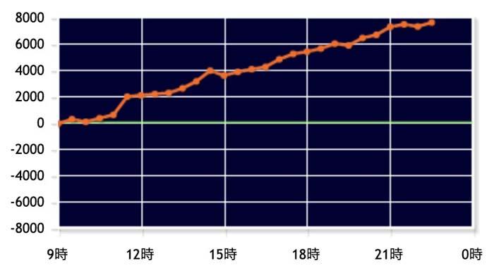 吉宗3 設定6グラフ
