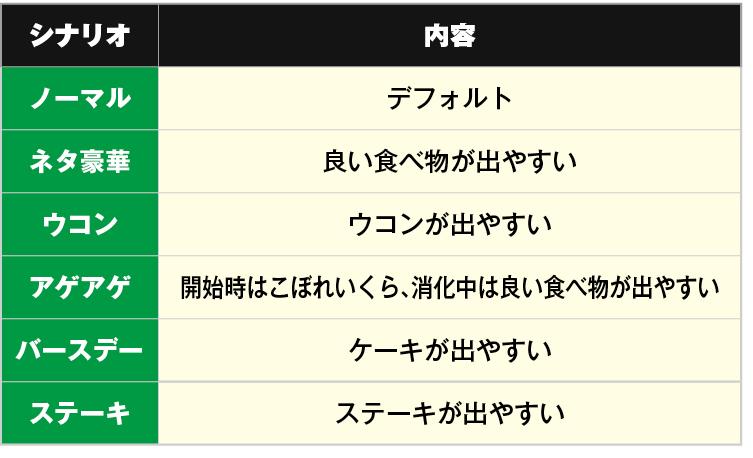 吉宗3 シナリオの種類
