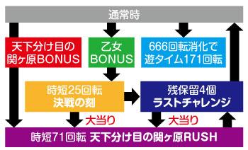 戦国乙女6_ゲームフロー