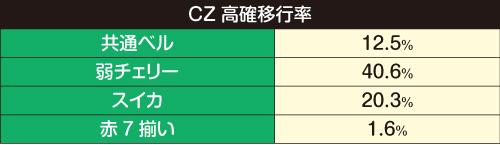 CZ移行率