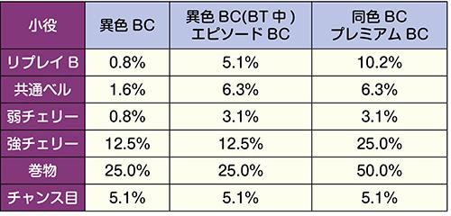 BCの種類別・BT当選率