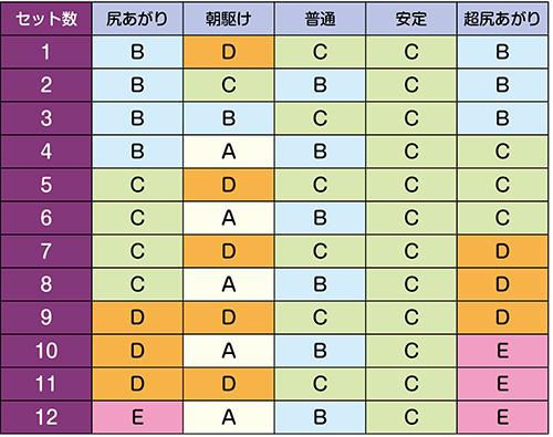 BTシナリオ/継続率1