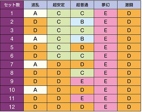 BTシナリオ/継続率