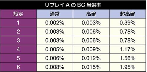 リプレイAのBC当選率