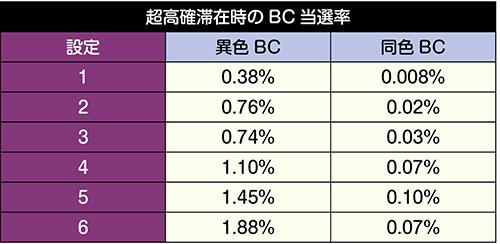 超高確時の当選率(異色BC・同色BC別)