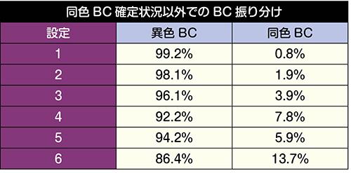 同色BC確定状況以外でのBC振り分け