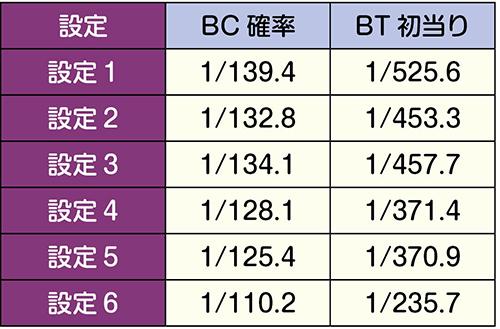 BC・BT当選率