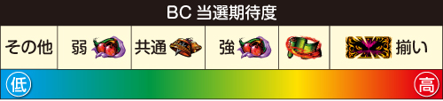 BC当選期待度