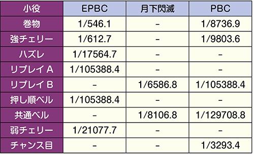 上位BC当選率(全状態共通)