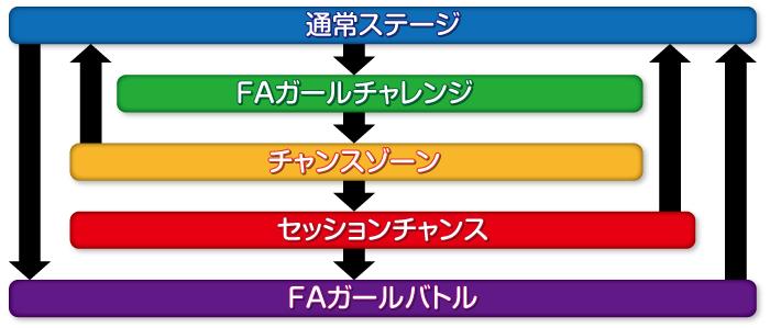 フレームアームズ・ガール_ゲームフロー