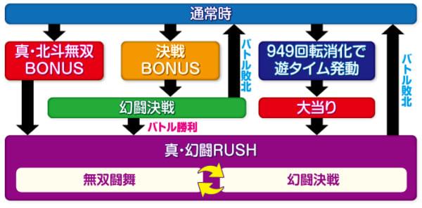 P真・北斗無双 第3章_ゲームフロー