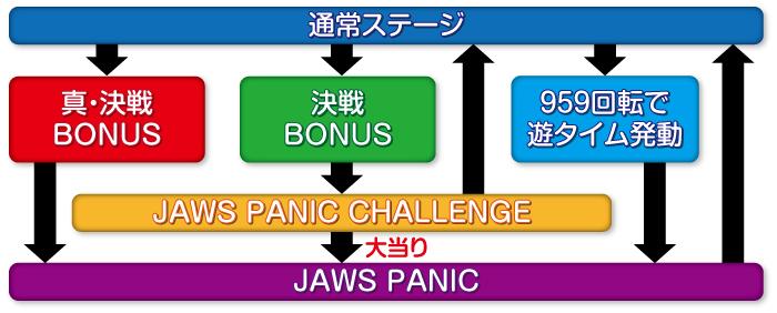 P JAWS3 SHARK PANIC-深淵-(ジョーズ3)ゲームフロー